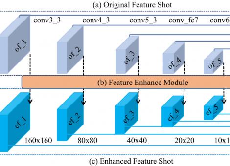 腾讯优图人脸检测算法DSFD正式开源,曾刷新两项世界纪录