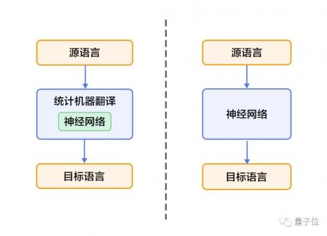 基于PaddlePaddle的机器翻译教程