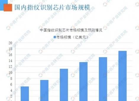 指纹识别市场前景广阔,2020年我国或破18亿美元