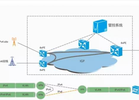 IPv6在5G承载网领域有什么应用