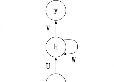 循环神经网络 RNN、LSTM、GRU
