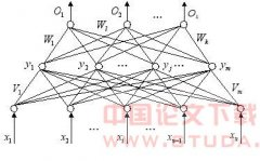 基于动态BP神经网络的预测方法及其应用