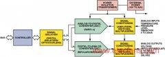 用于PLC的精密信号处理和数据转换芯片