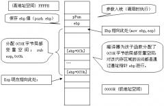 解析C++汇编代码-局部变量空间分配及程序栈操作