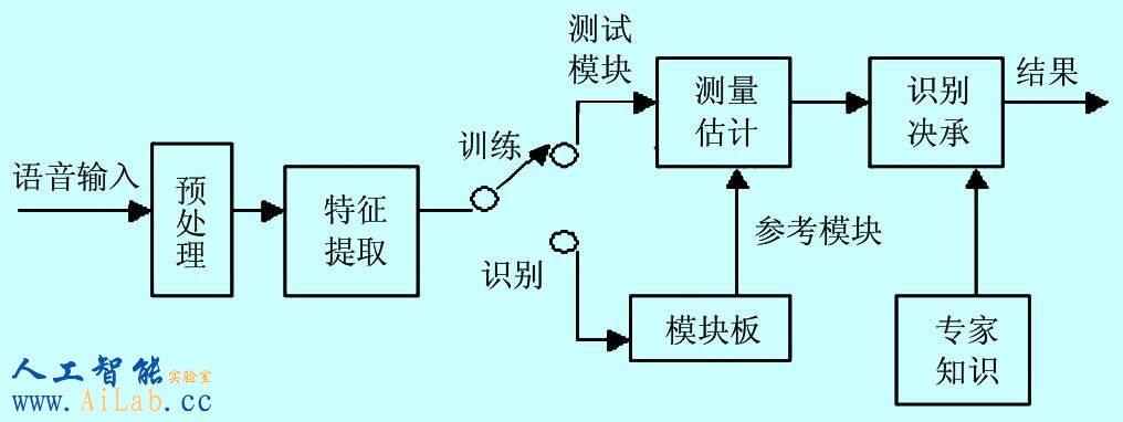特定人语音识别的方法   目前,常用的说话人识别方法有模板匹配法、统计建模法、联接主义法(即人工神经网络实现)。考虑到数据量、实时性以及识别率的问题,笔者采用基于矢量量化和隐马尔可夫模型(HMM)相结合的方法。   说话人识别的系统主要由语音特征矢量提取单元(前端处理)、训练单元、识别单元和后处理单元组成,其系统构成如图1所示。   由上图也可以看出,每个司机在购买车后必须将自己的语音输入系统,也就是训练过程,当然最好是在安静、次数达到一定的数目。从此在以后驾驶过程中就可以利用这个系统了。   所谓预处
