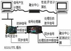 雷达回波信号模拟、处理及显示系统研制[技术文章]
