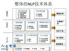 淘宝吴雪军:自然语言处理技术在搜索和广告中的应用