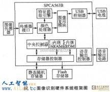 SPCA563B实现图像识别系统