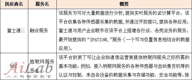 """日本企业的""""物联网云计算""""案例"""