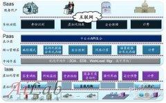 解析中国大型企业云计算及云计算应用