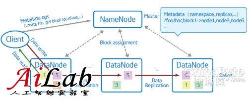 Hadoop白皮书(1):分布式文件系统HDFS简介
