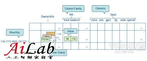 Hadoop白皮书(2):分布式数据库HBase简介