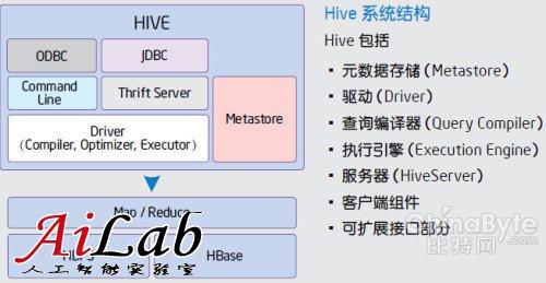 Hadoop白皮书(4):数据仓库Hive简介