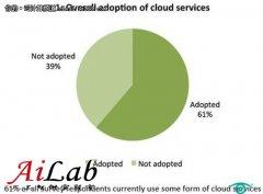 市场调查之:云计算持久动力源自何处