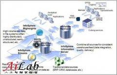Symphony三特性丰富IBM大数据产品线