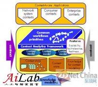从惠普实验室的眼中看未来的数据中心与IT变革