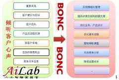 东方国信智能语音分析系统给力运营商