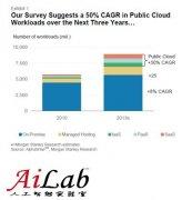 云计算的本质-整合软硬件厂商平台资源