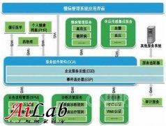 基于物联网技术的慢病管理系统