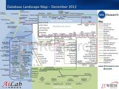 一张图让你知道大数据的生态系统