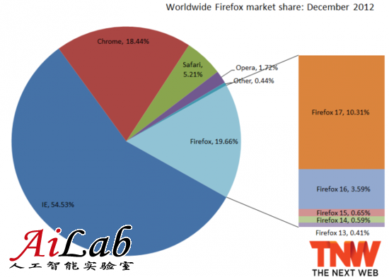 瘦死骆驼比马大!IE去年12月市占率达54.53%