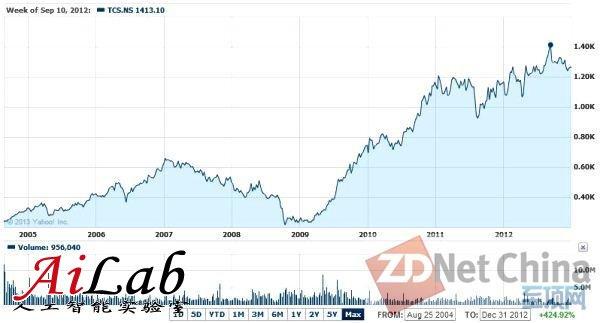 2012年十大股价创新高的IT企业榜单