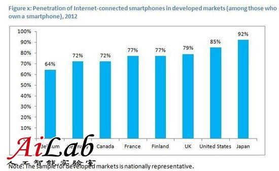 德勤预计2013年智能手机出货量首破10亿