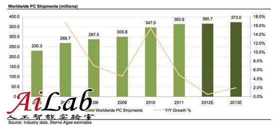 iPad搅局Win8遇冷 今年全球PC市场仅将增长2%