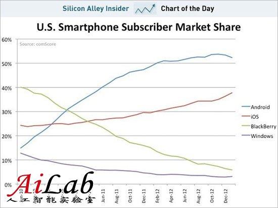 苹果逐渐吞食Android在美市场份额
