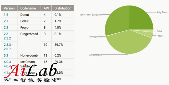 ACLU:多版本并存给Android用户带来隐私风险