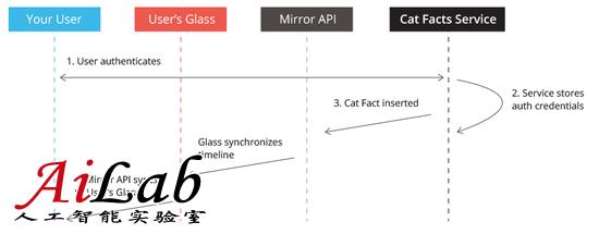 开发者眼中谷歌眼镜的最大问题是什么?