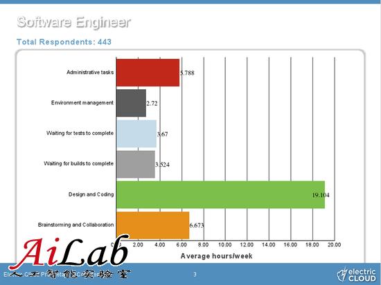 调查称软件工程师将20%时间浪费在等待上