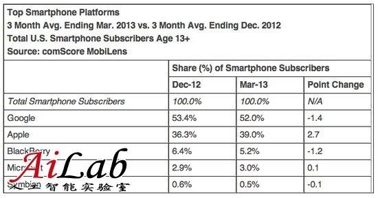 苹果占美智能手机市场近四成 领先优势扩大