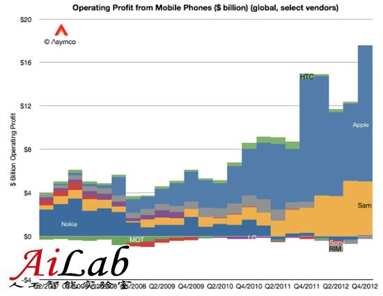 为什么说iOS是新时代的Windows?
