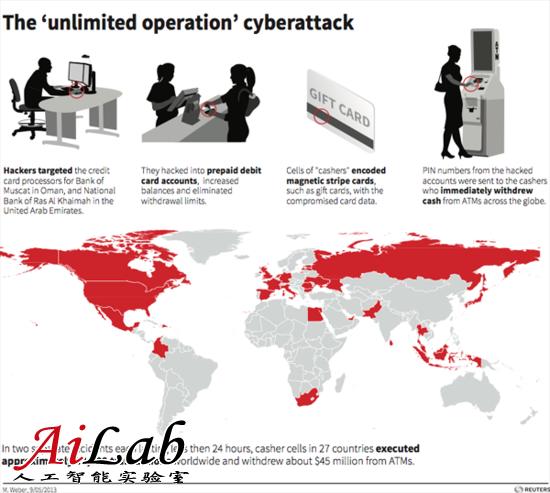 网络罪犯全球ATM机盗取4000万美元 仅用10小时