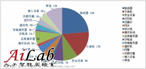 2013全球IPv6 Ready设备支持度报告