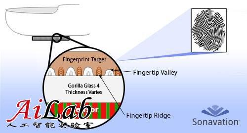 新技术可将指纹传感器集成至屏幕 不怕手湿