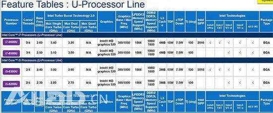 芯片信息曝光:新款 MacBook Air值得期待