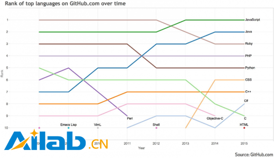 GitHub公布十大热门编程语言 Java屈居第二