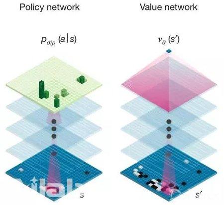 AlphaGo所使用的神经网络结构示意图