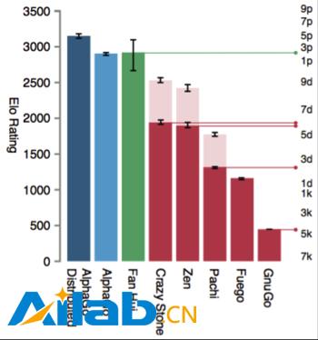 李开复:AlphaGo胜率仅有1.1%
