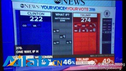 美国大选结果:川普赢了! 274:222