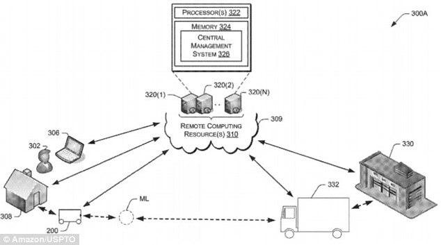 亚马逊的新专利:机器人可以随时送货上门,还能送到你屋里